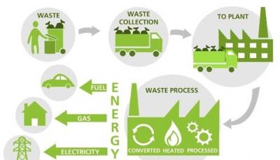 نظام إدارة البيئة