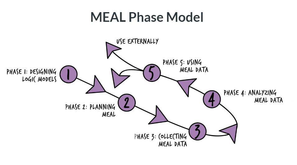 MEAL DPro: Monitoring, Evaluation, Accountability and Learning