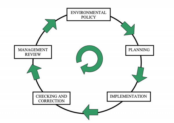 Advanced systems for planning, implementation, and control of personnel regulations and provisions